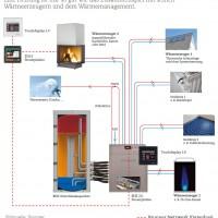 kamin-warmwassersystem
