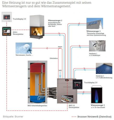 kamin-warmwassersystem - Rust KaminbauRust Kaminbau